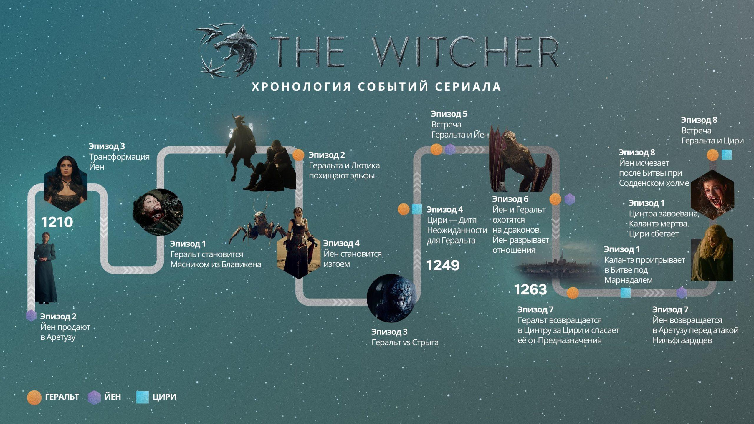 Хронология сериала Ведьмак